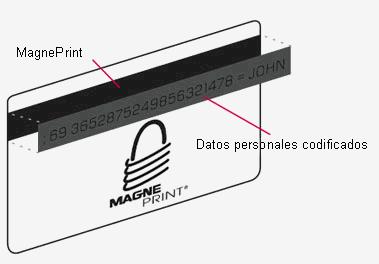 magnetprint